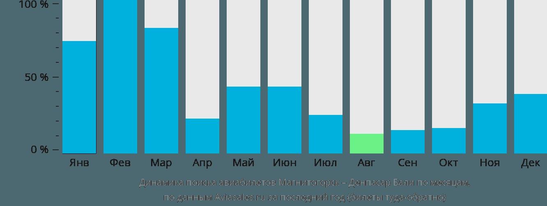 Динамика поиска авиабилетов из Магнитогорска в Денпасар (Бали) по месяцам