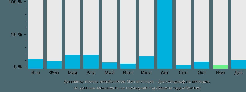 Динамика поиска авиабилетов из Магнитогорска в Дюссельдорф по месяцам