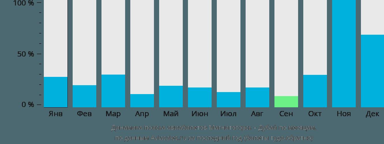 Динамика поиска авиабилетов из Магнитогорска в Дубай по месяцам