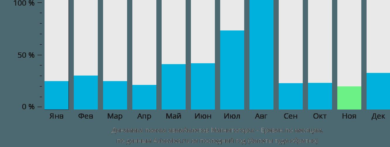 Динамика поиска авиабилетов из Магнитогорска в Ереван по месяцам