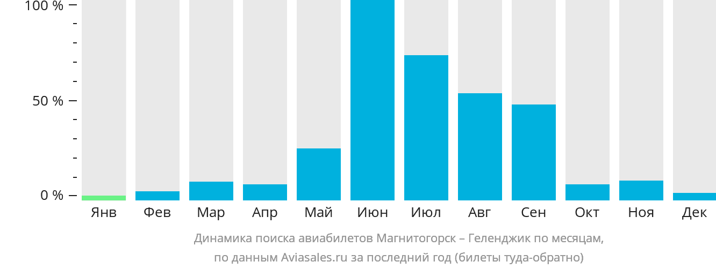 Динамика поиска авиабилетов из Магнитогорска в Геленджик по месяцам