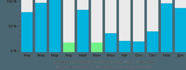 Динамика поиска авиабилетов из Магнитогорска на Пхукет по месяцам