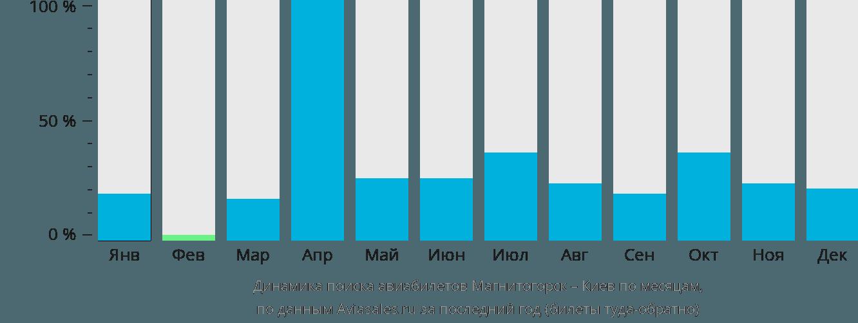 Динамика поиска авиабилетов из Магнитогорска в Киев по месяцам