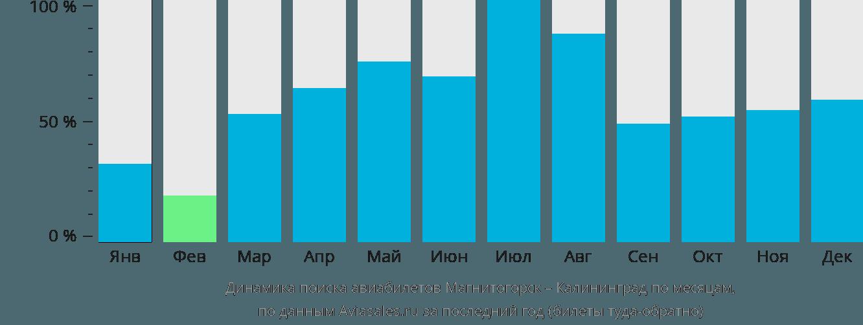 Динамика поиска авиабилетов из Магнитогорска в Калининград по месяцам