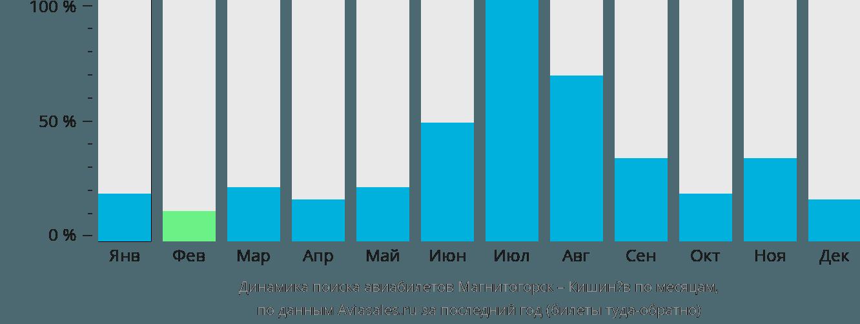 Динамика поиска авиабилетов из Магнитогорска в Кишинёв по месяцам
