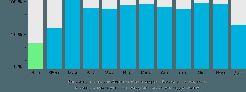 Динамика поиска авиабилетов из Магнитогорска в Казахстан по месяцам