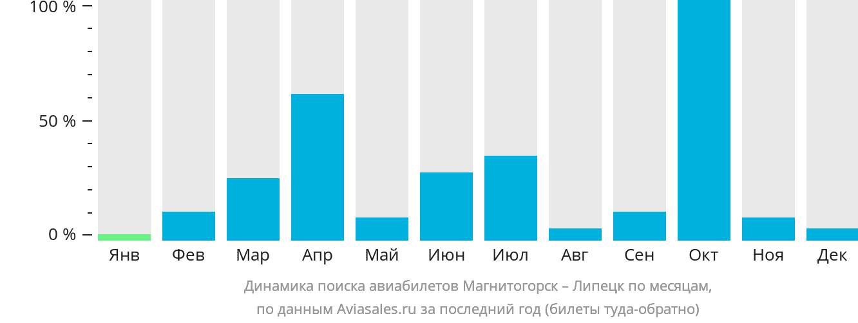 Динамика поиска авиабилетов из Магнитогорска в Липецк по месяцам