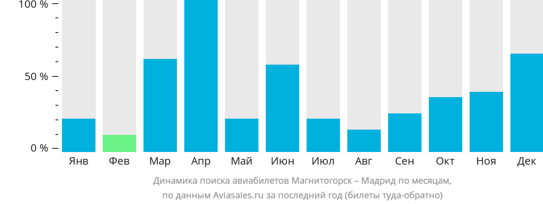 Динамика поиска авиабилетов из Магнитогорска в Мадрид по месяцам