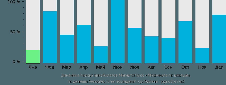 Динамика поиска авиабилетов из Магнитогорска в Махачкалу по месяцам
