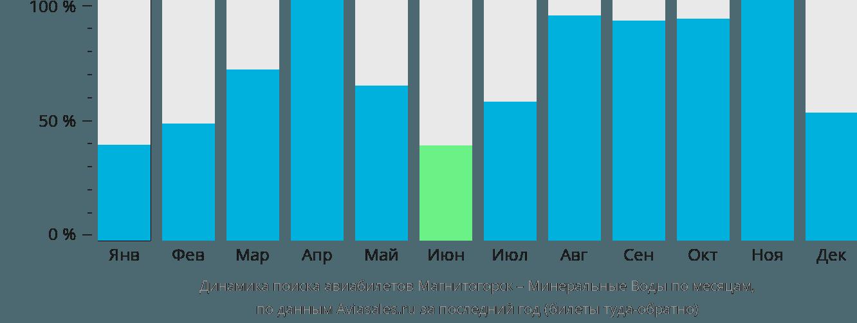 Динамика поиска авиабилетов из Магнитогорска в Минеральные воды по месяцам