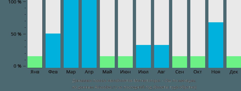 Динамика поиска авиабилетов из Магнитогорска в Ош по месяцам