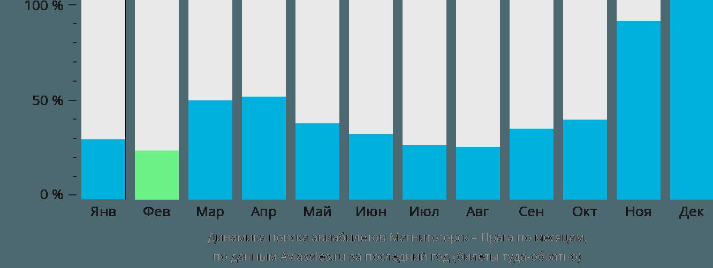 Динамика поиска авиабилетов из Магнитогорска в Прагу по месяцам