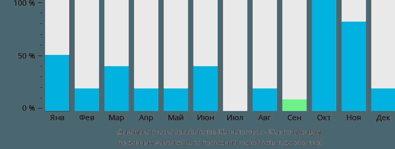 Динамика поиска авиабилетов из Магнитогорска на Маэ по месяцам