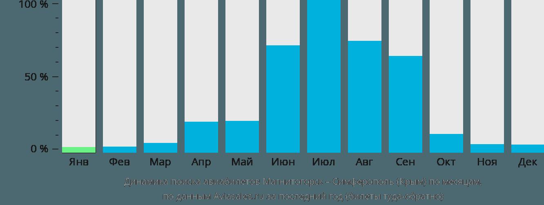 Динамика поиска авиабилетов из Магнитогорска в Симферополь по месяцам