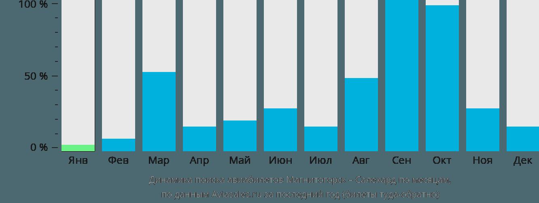 Динамика поиска авиабилетов из Магнитогорска в Салехард по месяцам