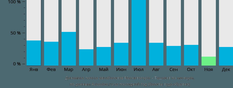 Динамика поиска авиабилетов из Магнитогорска в Ташкент по месяцам