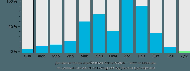 Динамика поиска авиабилетов из Магнитогорска в Тиват по месяцам