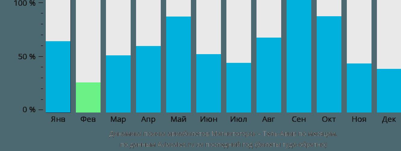 Динамика поиска авиабилетов из Магнитогорска в Тель-Авив по месяцам