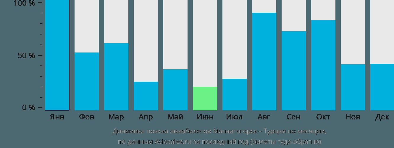Динамика поиска авиабилетов из Магнитогорска в Турцию по месяцам