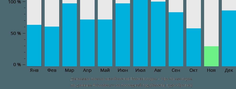 Динамика поиска авиабилетов из Магнитогорска в Уфу по месяцам