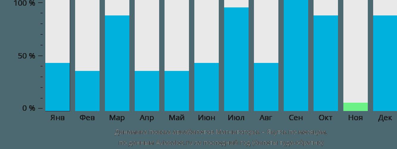 Динамика поиска авиабилетов из Магнитогорска в Якутск по месяцам