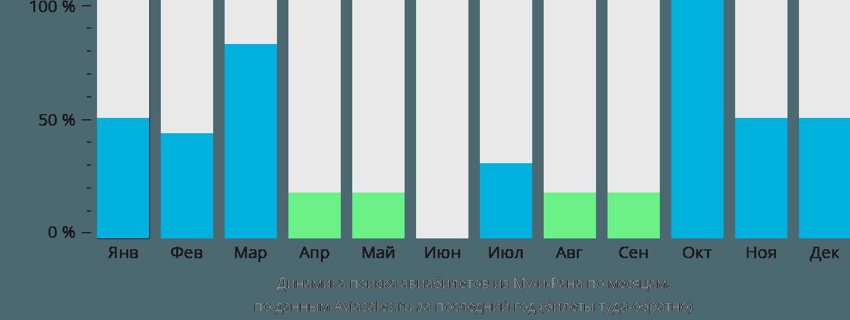 Динамика поиска авиабилетов из Му-и-Рана по месяцам