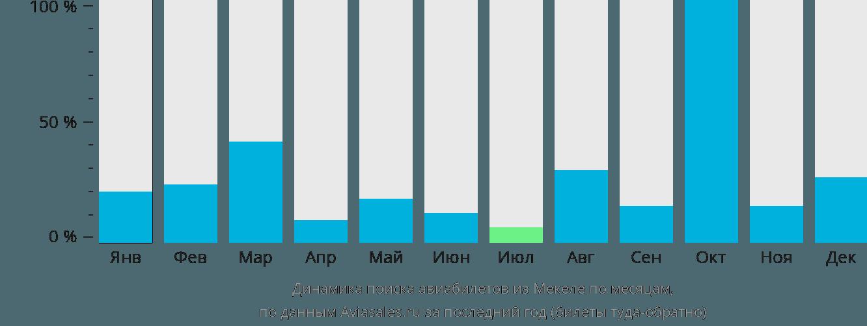 Динамика поиска авиабилетов из Макале по месяцам