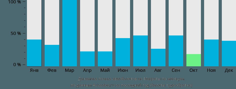 Динамика поиска авиабилетов из Мисраты по месяцам