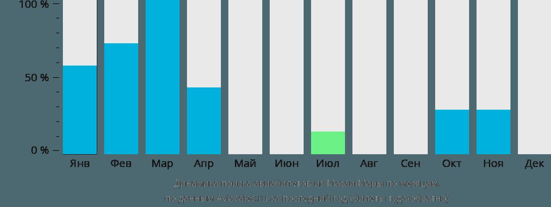 Динамика поиска авиабилетов из Масаи-Мары по месяцам