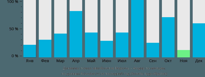 Динамика поиска авиабилетов из Марселя в Агадир по месяцам