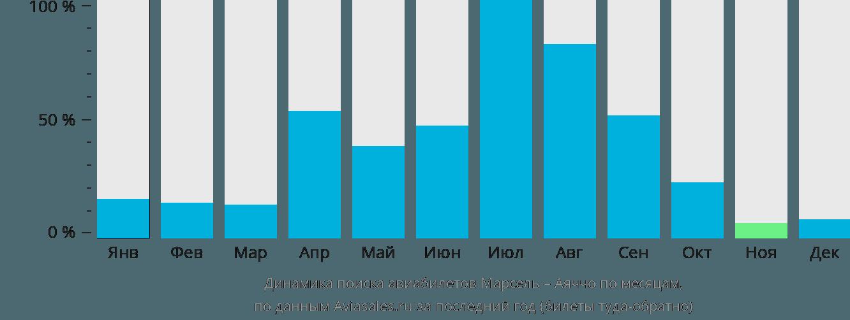 Динамика поиска авиабилетов из Марселя в Аяччо по месяцам