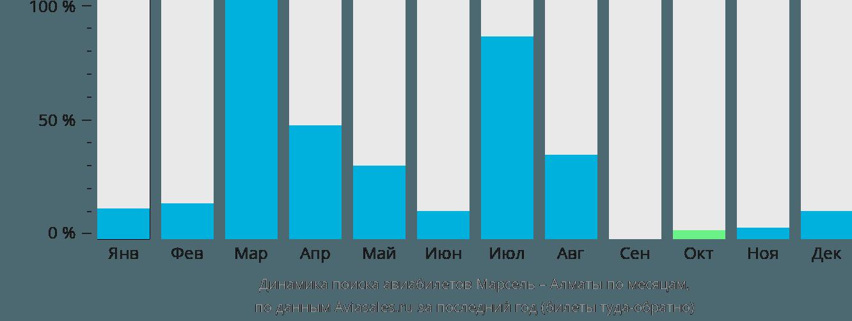 Динамика поиска авиабилетов из Марселя в Алматы по месяцам