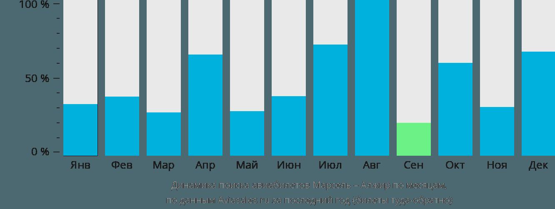 Динамика поиска авиабилетов из Марселя в Алжир по месяцам