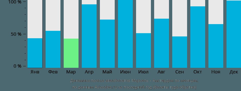 Динамика поиска авиабилетов из Марселя в Амстердам по месяцам