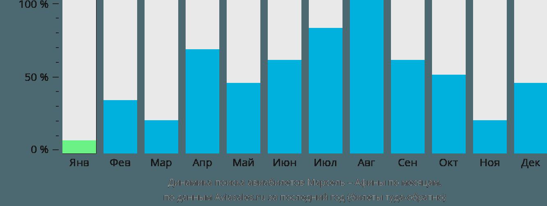 Динамика поиска авиабилетов из Марселя в Афины по месяцам