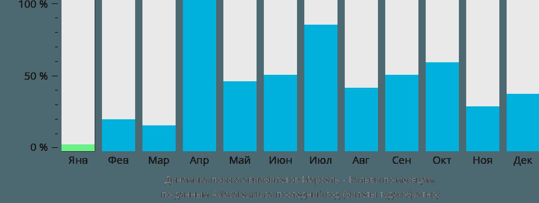 Динамика поиска авиабилетов из Марселя в Кальви по месяцам