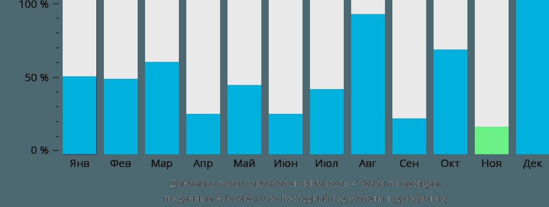 Динамика поиска авиабилетов из Марселя в Чехию по месяцам