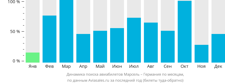Динамика поиска авиабилетов из Марселя в Германию по месяцам