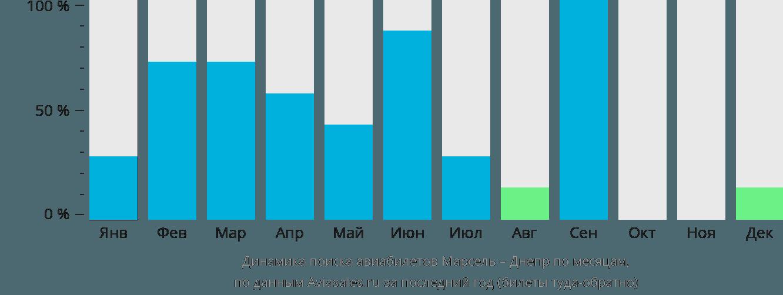 Динамика поиска авиабилетов из Марселя в Днепр по месяцам
