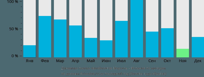 Динамика поиска авиабилетов из Марселя в Испанию по месяцам