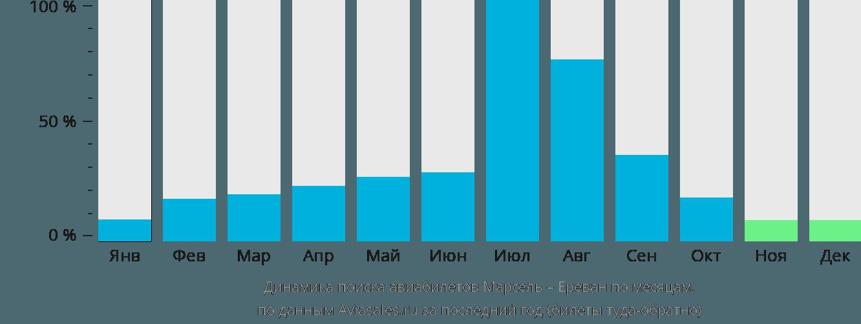 Динамика поиска авиабилетов из Марселя в Ереван по месяцам