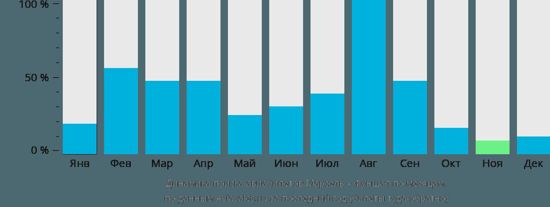 Динамика поиска авиабилетов из Марселя в Фуншал по месяцам