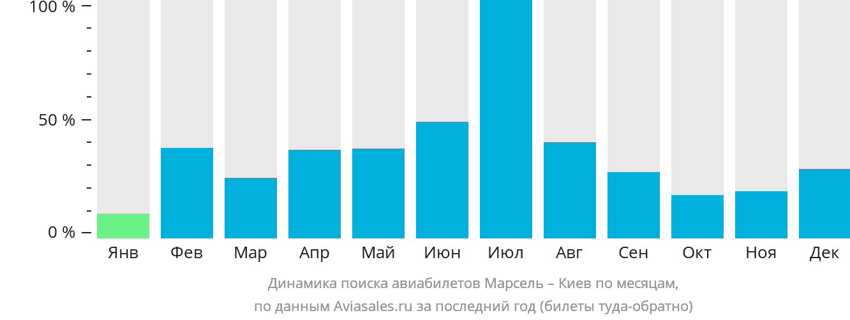 Динамика поиска авиабилетов из Марселя в Киев по месяцам
