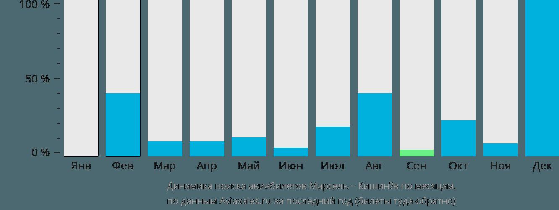 Динамика поиска авиабилетов из Марселя в Кишинёв по месяцам