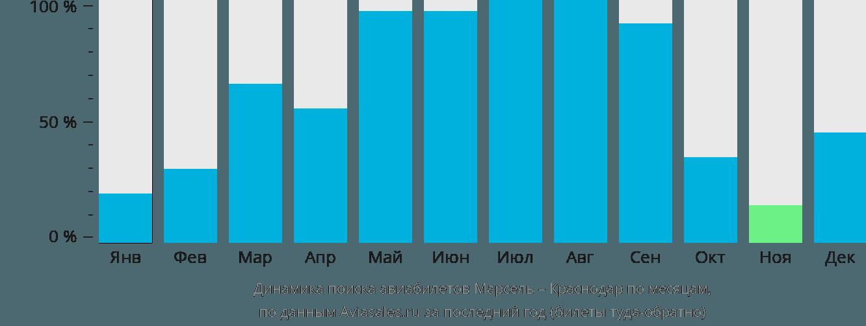 Динамика поиска авиабилетов из Марселя в Краснодар по месяцам