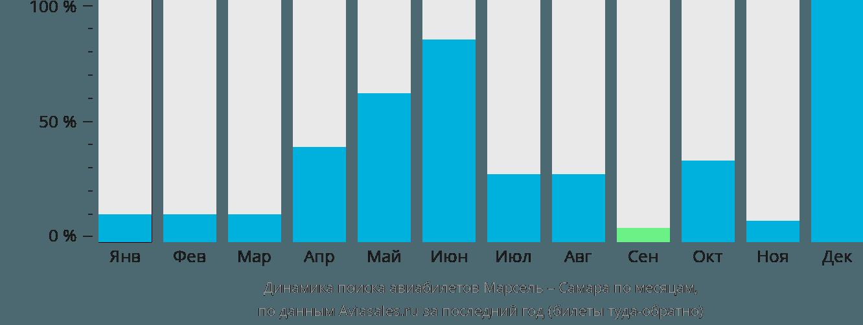 Динамика поиска авиабилетов из Марселя в Самару по месяцам