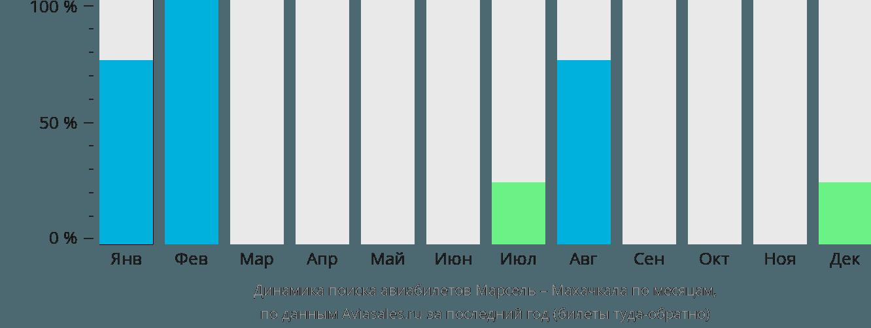 Динамика поиска авиабилетов из Марселя в Махачкалу по месяцам