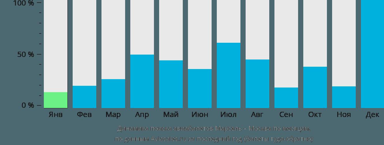 Динамика поиска авиабилетов из Марселя в Москву по месяцам