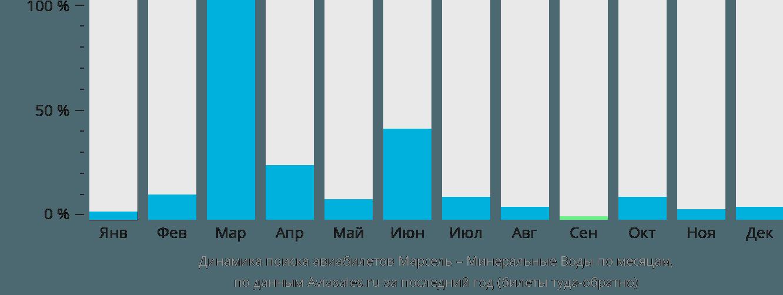 Динамика поиска авиабилетов из Марселя в Минеральные воды по месяцам