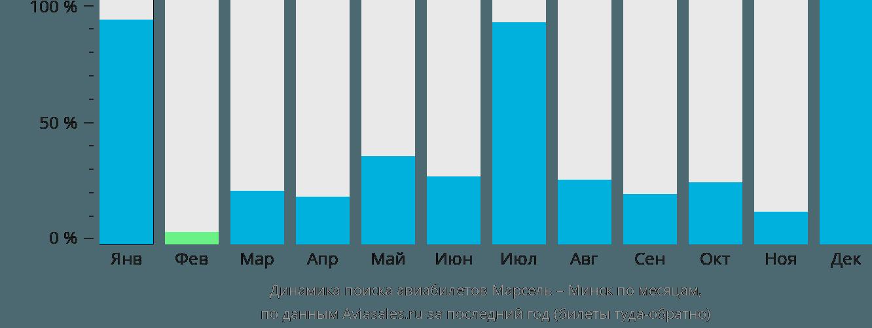 Динамика поиска авиабилетов из Марселя в Минск по месяцам